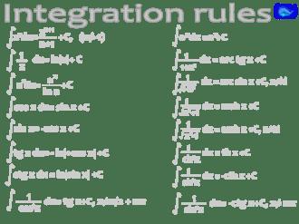 math designs: Integration rules