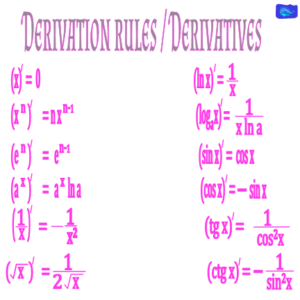 Derivation rules_Derivatives